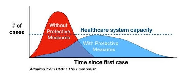It Takes us All to Flatten the Curve - Employee Benefits ...